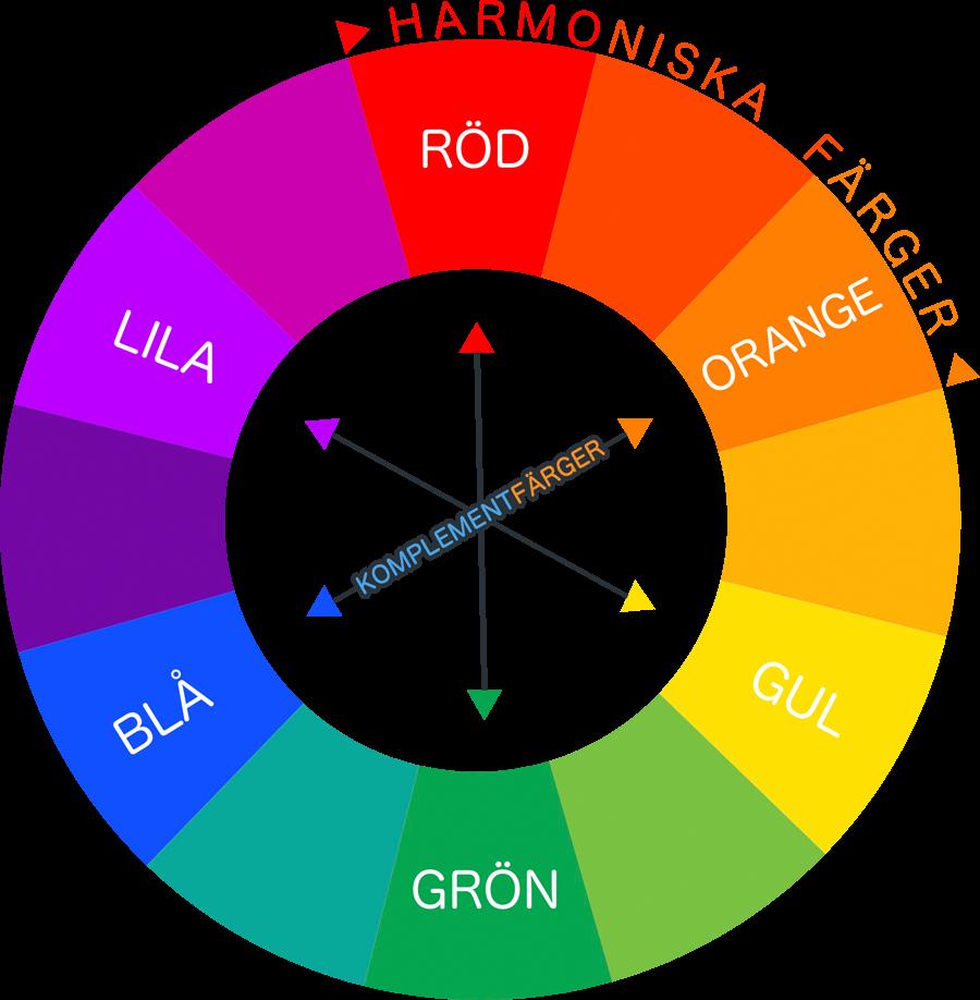 färger hemsida - färgcirceln