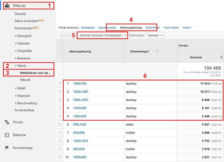 Statistik över skärmupplösning i Google Analytics