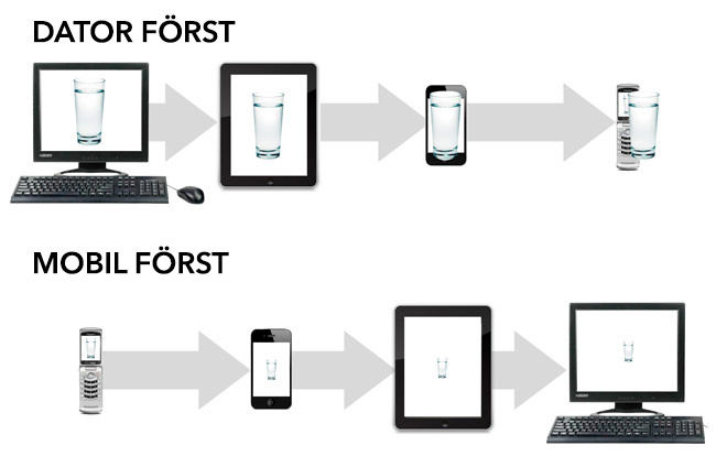 Exempel mobil först